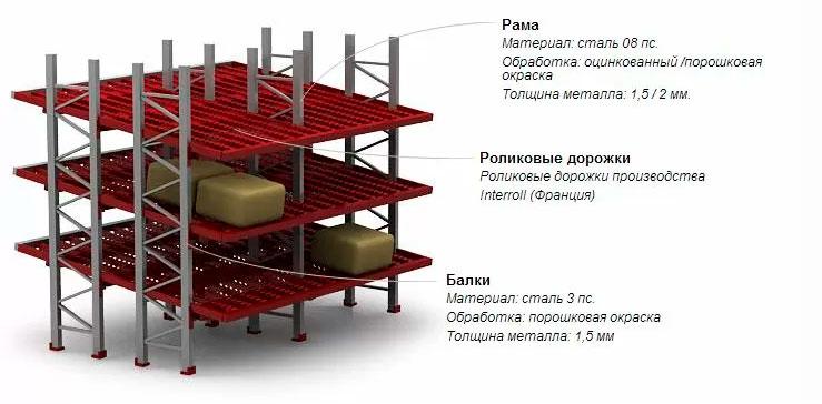 гравитационные грузовые стеллажи